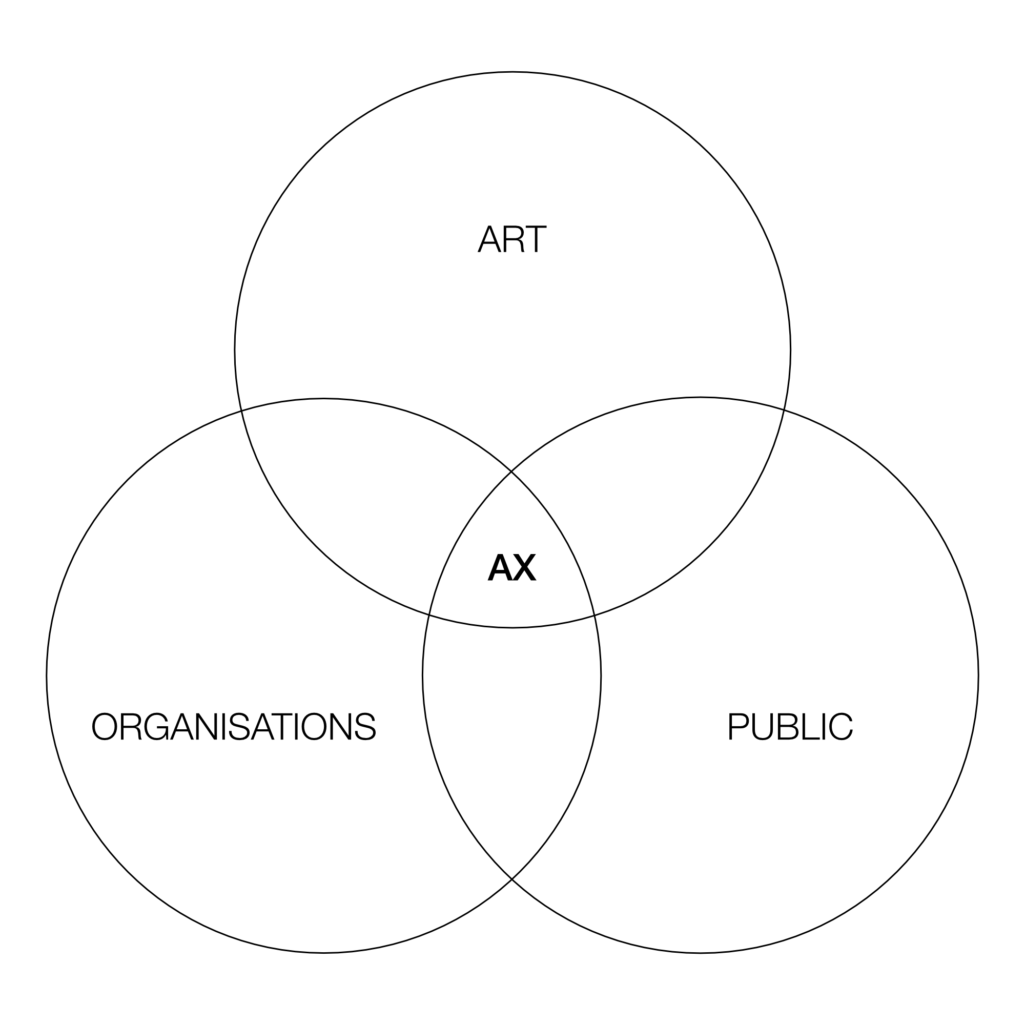 Art experience design Venn diagram.